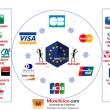 Les émetteurs bancaires concurrencés par les GAFAM